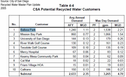 Potential recycled water users in the area