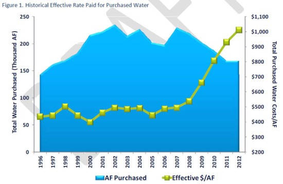 Water purchases have decreased while cost has gone up.