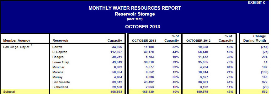 City of San Diego reservoir storage data October 2013 (source: San Diego County Water Authority)