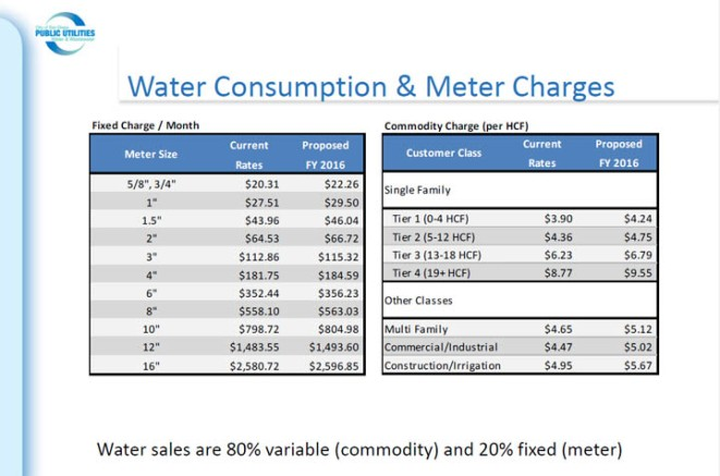 WaterConsumptionAndMeter